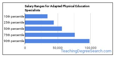 Salary Ranges for Adapted Physical Education Specialists