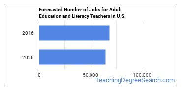 Forecasted Number of Jobs for Adult Education and Literacy Teachers in U.S.
