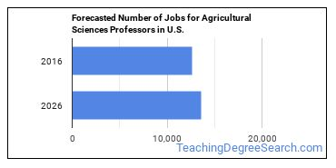 Forecasted Number of Jobs for Agricultural Sciences Professors in U.S.