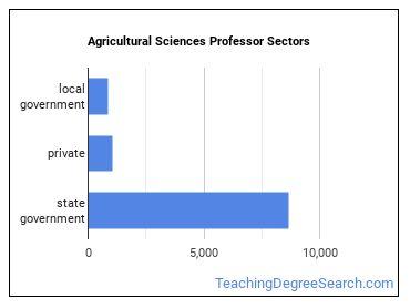 Agricultural Sciences Professor Sectors