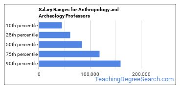 Salary Ranges for Anthropology and Archeology Professors
