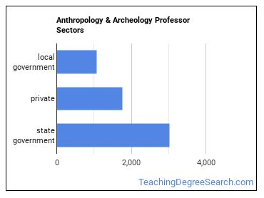 Anthropology & Archeology Professor Sectors