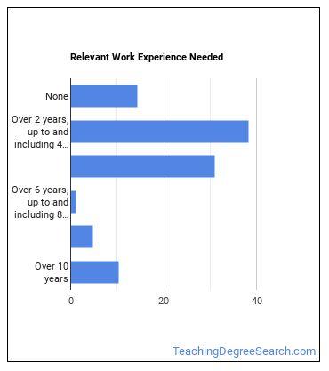 Architecture Professor Work Experience