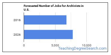 Forecasted Number of Jobs for Archivists in U.S.