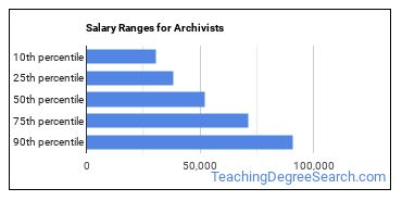 Salary Ranges for Archivists