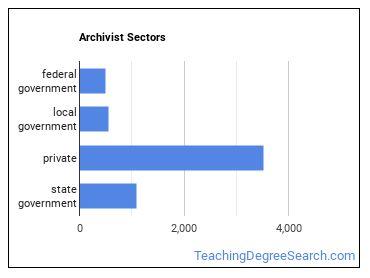 Archivist Sectors