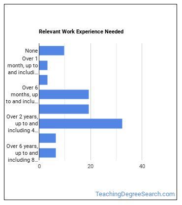 Archivist Work Experience