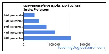 Salary Ranges for Area, Ethnic, and Cultural Studies Professors