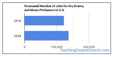 Forecasted Number of Jobs for Art, Drama, and Music Professors in U.S.