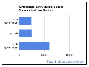 Atmospheric, Earth, Marine, & Space Sciences Professor Sectors