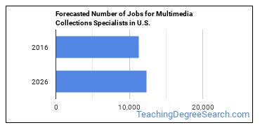 Forecasted Number of Jobs for Multimedia Collections Specialists in U.S.