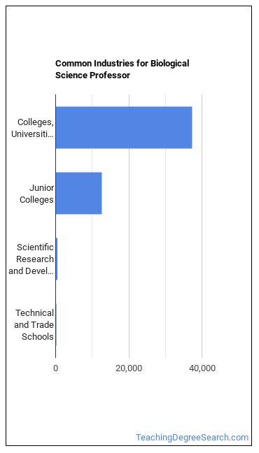 Biological Science Professor Industries