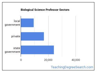 Biological Science Professor Sectors