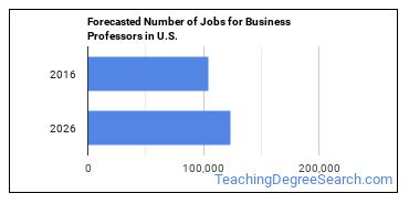 Forecasted Number of Jobs for Business Professors in U.S.