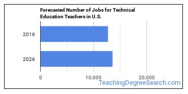 Forecasted Number of Jobs for Technical Education Teachers in U.S.