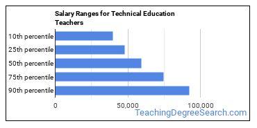 Salary Ranges for Technical Education Teachers
