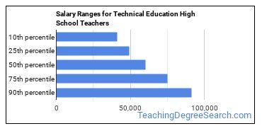 Salary Ranges for Technical Education High School Teachers