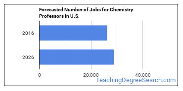 Forecasted Number of Jobs for Chemistry Professors in U.S.