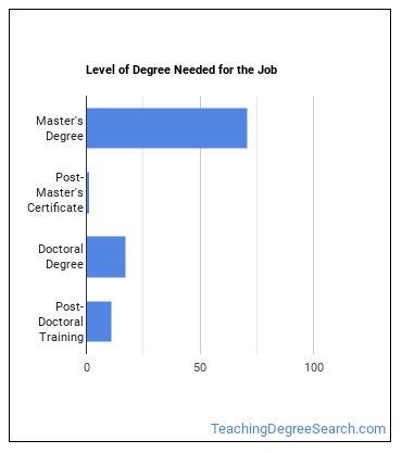 Communications Professor Degree Level