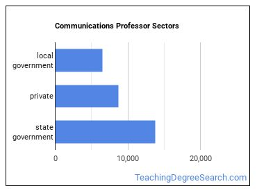 Communications Professor Sectors