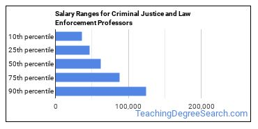 Salary Ranges for Criminal Justice and Law Enforcement Professors