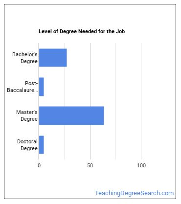 Distance Learning Coordinator Degree Level
