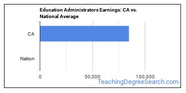 Education Administrators Earnings: CA vs. National Average
