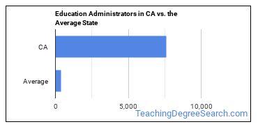 Education Administrators in CA vs. the Average State
