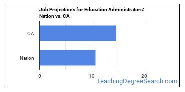 Job Projections for Education Administrators: Nation vs. CA
