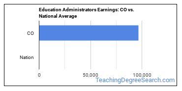 Education Administrators Earnings: CO vs. National Average