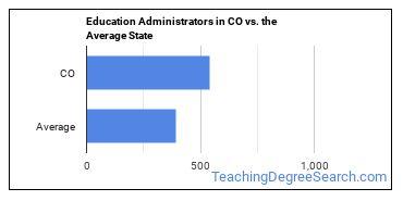 Education Administrators in CO vs. the Average State