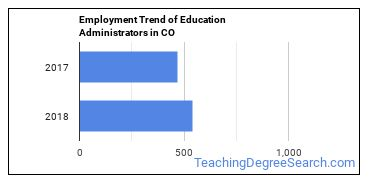 Education Administrators in CO Employment Trend