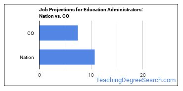 Job Projections for Education Administrators: Nation vs. CO