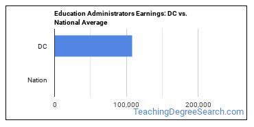 Education Administrators Earnings: DC vs. National Average