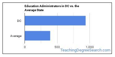 Education Administrators in DC vs. the Average State