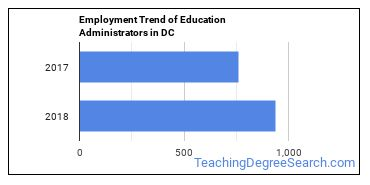 Education Administrators in DC Employment Trend