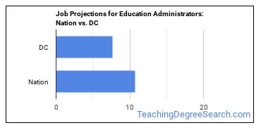 Job Projections for Education Administrators: Nation vs. DC