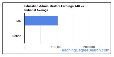 Education Administrators Earnings: MD vs. National Average