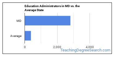 Education Administrators in MD vs. the Average State
