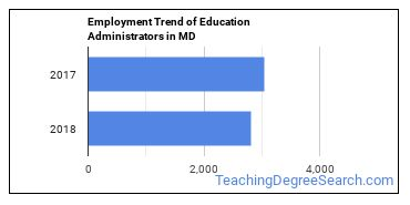 Education Administrators in MD Employment Trend