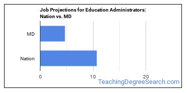 Job Projections for Education Administrators: Nation vs. MD