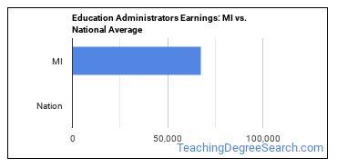 Education Administrators Earnings: MI vs. National Average