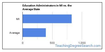 Education Administrators in MI vs. the Average State