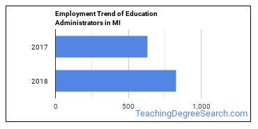 Education Administrators in MI Employment Trend