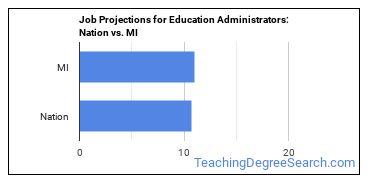 Job Projections for Education Administrators: Nation vs. MI