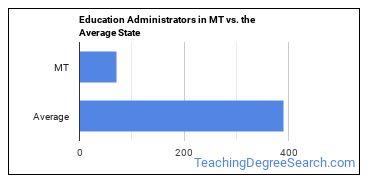 Education Administrators in MT vs. the Average State