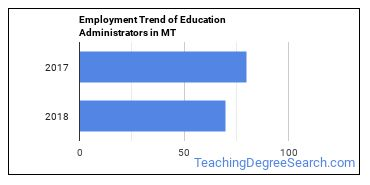 Education Administrators in MT Employment Trend