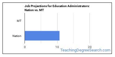 Job Projections for Education Administrators: Nation vs. MT