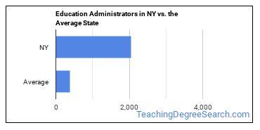 Education Administrators in NY vs. the Average State