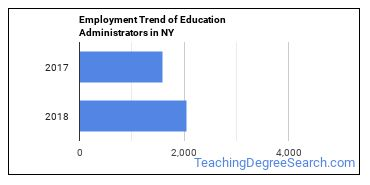 Education Administrators in NY Employment Trend